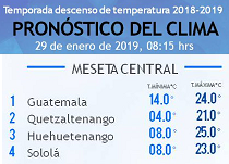 Clima Nacional enero 29, martes