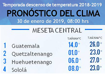 Clima Nacional enero 30, miércoles