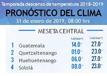 Clima Nacional enero 31, jueves