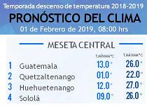 Clima Nacional febrero 01, viernes