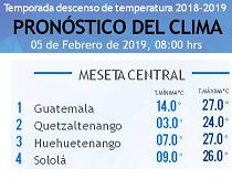 Clima Nacional febrero 05, martes
