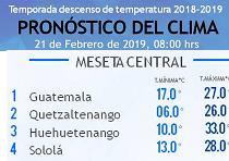 Clima Nacional febrero 21, jueves