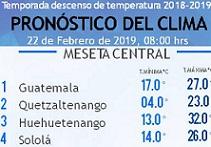 Clima Nacional febrero 22, viernes
