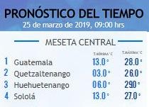 Clima Nacional marzo 25, lunes