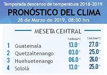 Clima Nacional marzo 26, martes