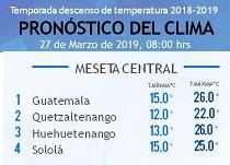 Clima Nacional marzo 27, miércoles