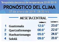 Clima Nacional marzo 28, jueves