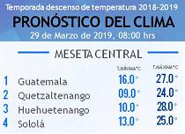 Clima Nacional marzo 29, viernes