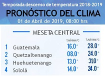 Clima Nacional abril 01, lunes