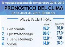Clima Nacional abril 02, martes
