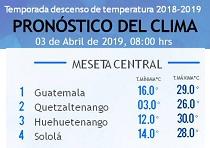 Clima Nacional abril 03, miércoles