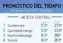 Clima Nacional abril 09, martes