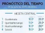 Clima Nacional julio 05, viernes