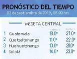 Clima Nacional septiembre 03, martes