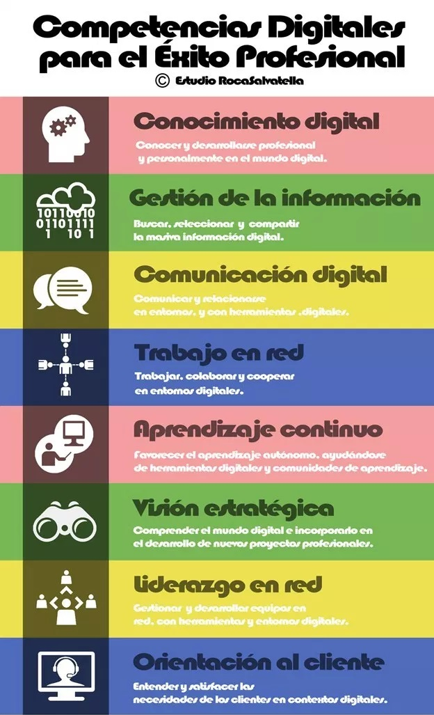 Competencias Digitales Rocasalvatella